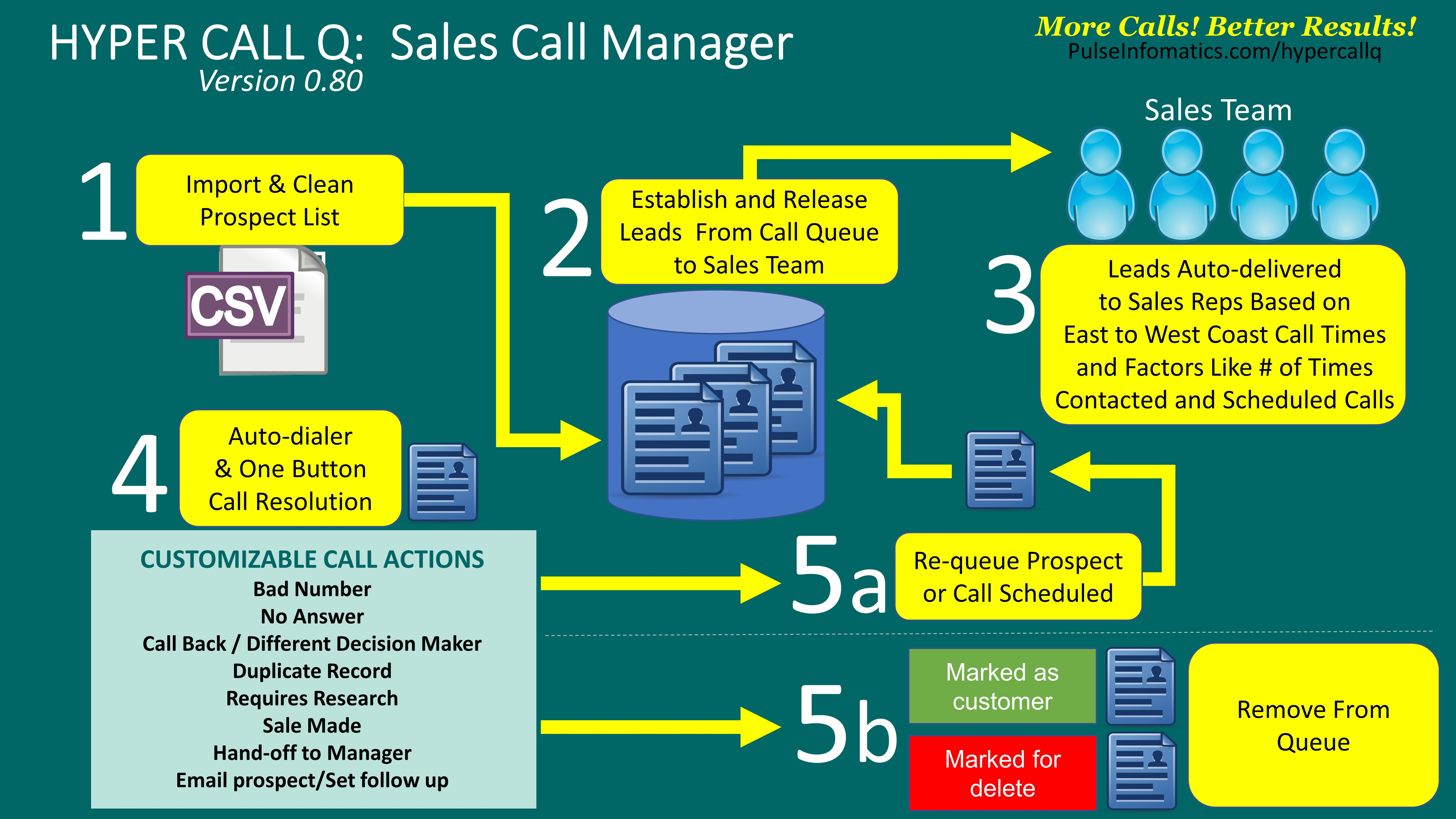 Hyper Call Q lead prospecting call database